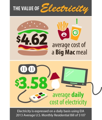 Daily_Cost_of_Energy